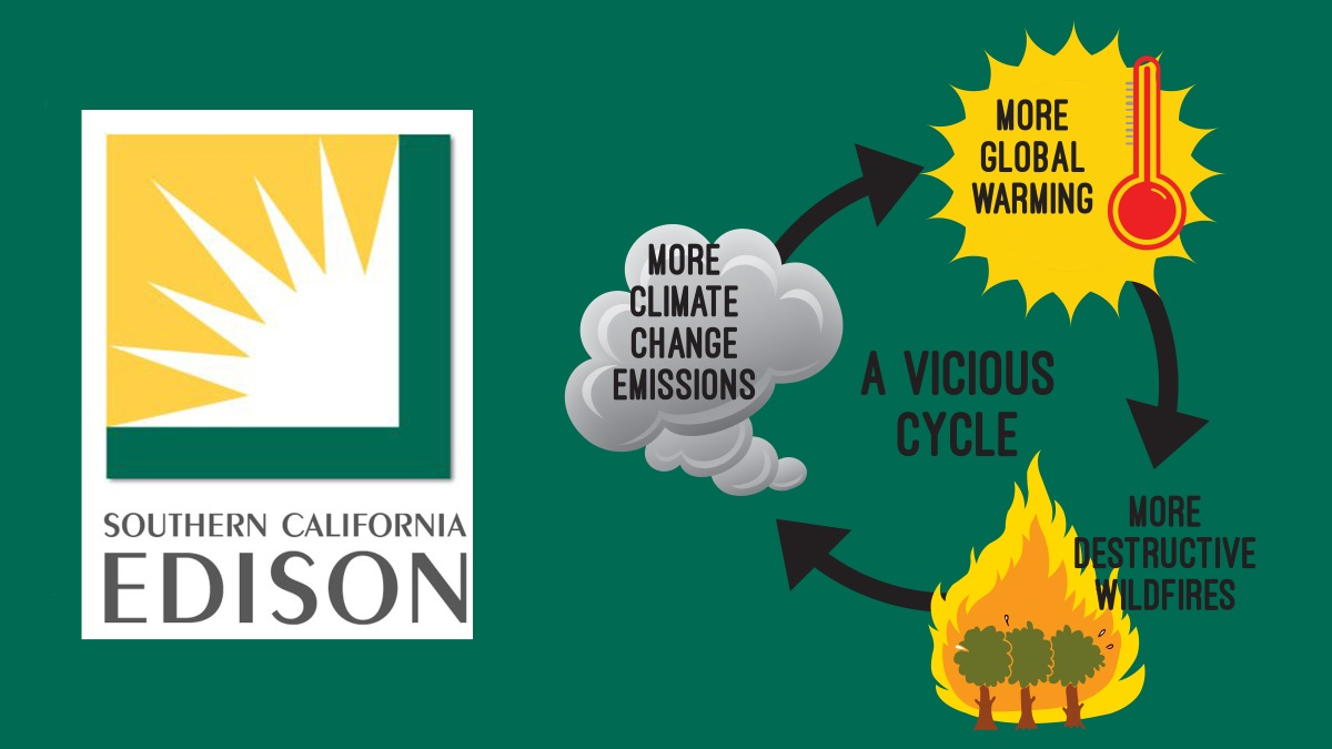 graphic of cycle of climate change